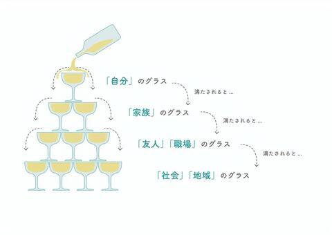 「シャンパンタワーの法則 イラスト」の画像検索結果