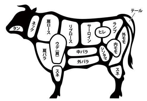 部位 イラスト 牛 【牛肉・焼肉の部位 一覧】牛のどこの部分?焼肉希少部位はどこ?