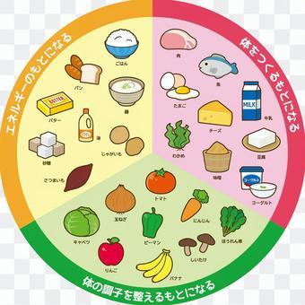 三色食品群 円
