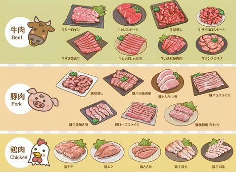 用肉收集說明