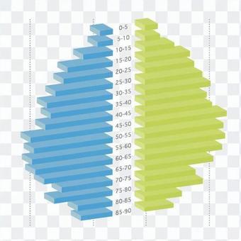 Stereoscopic bar chart 3