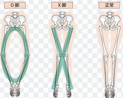 X feet · O feet