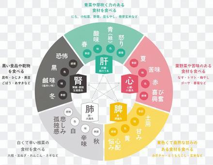 Diagram of Yin Yang Five Line, Five Elements, Five Colors, Five
