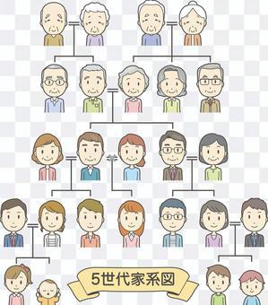 5th Generation Family Tree-001-Set