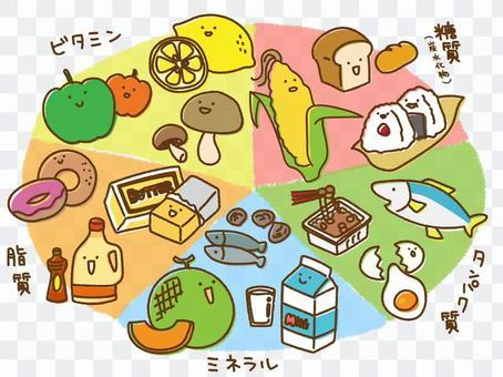 五種疏鬆營養素