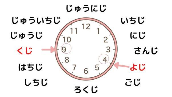 如何讀時鐘 如何說時間