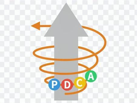 PDCA螺旋上升