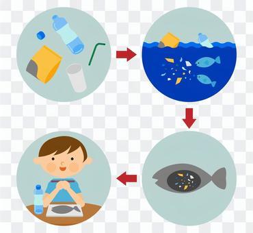 微塑料海洋污染