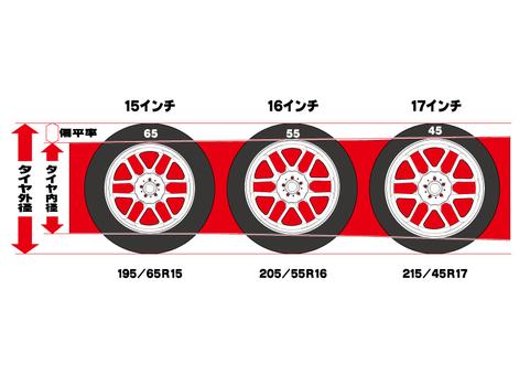 輪胎車輪設置英寸向上圖