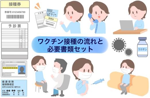 新冠疫苗接種流程、口罩