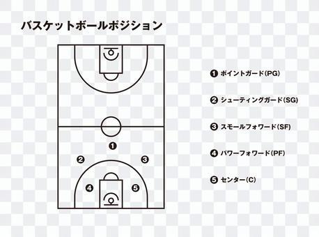 籃球位置(黑白)