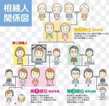 Heir Relationship Diagram-001-Set