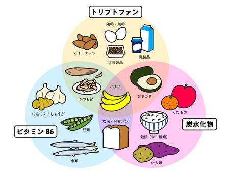 製造血清素的典型食物