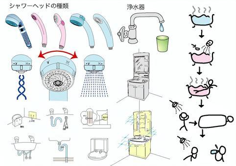 Shower head / water purifier / washbasin
