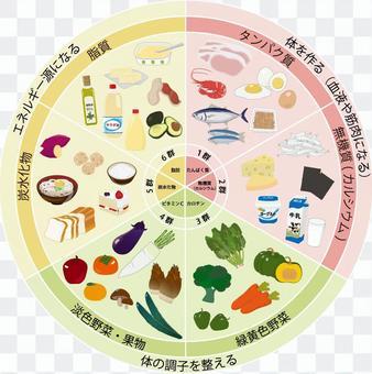 三色食品群