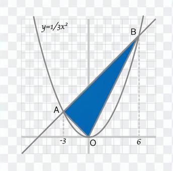 Function graph 2