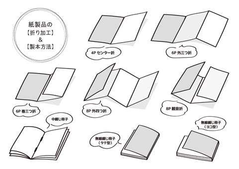 紙製品插圖(折疊和裝訂方法)