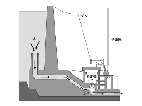 How the power plant works 01