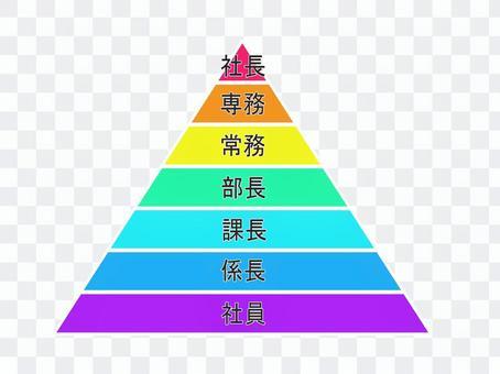 公司組織金字塔結構