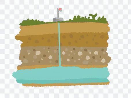 地層と地下水