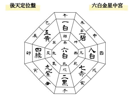 後天定位盤 方位干支傾斜入 六白金星中宮