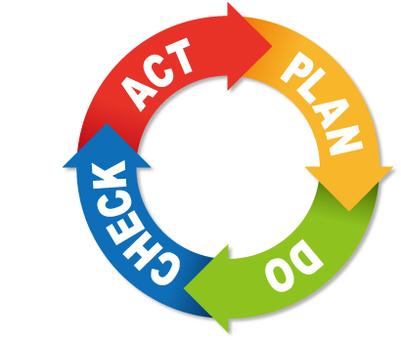 PDCA循環